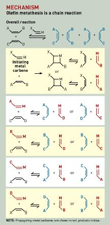 what is olefin metathesis reaction General information the olefin metathesis reaction (the subject of 2005 nobel prize in chemistry) can be thought of as a reaction in which all the carbon-carbon double bonds in an olefin (alkene) are cut and then rearranged in a statistical fashion:.