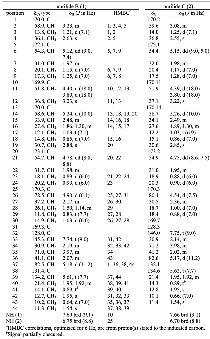 Spectroscopic sample data